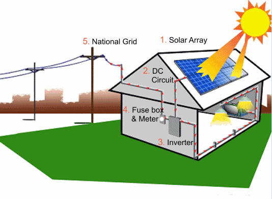 1. Solar Array 2. DC     Circuit 3. Inverter 4. Fuse box     & Meter 5. National Grid